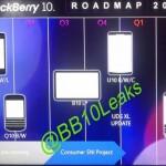 [Fuite] les futurs produits BlackBerry en 2013 – 2014