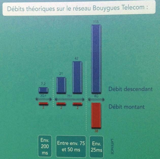 Les débits de la 4G Bouygues