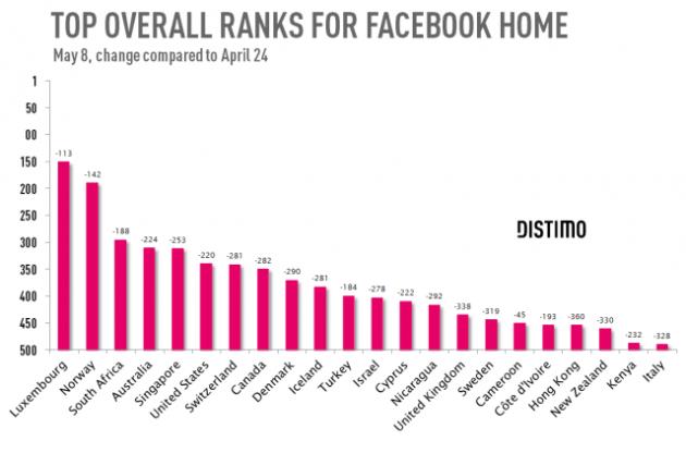 classement-Facebook-Home