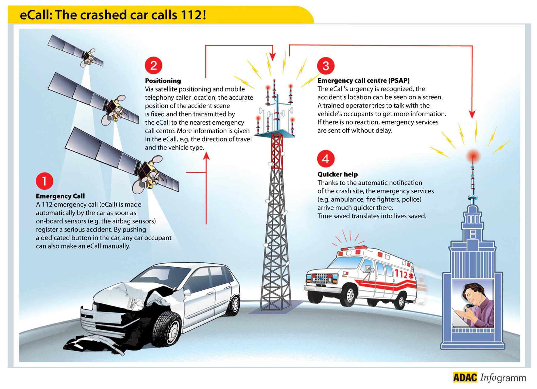 avec eCall le téléphone mobile sera obligatoire dans les voitures