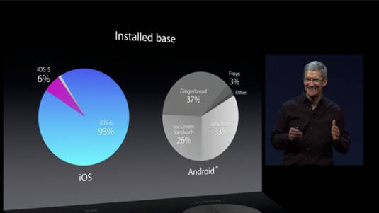 fragmentation des versions installées iOS contre Android