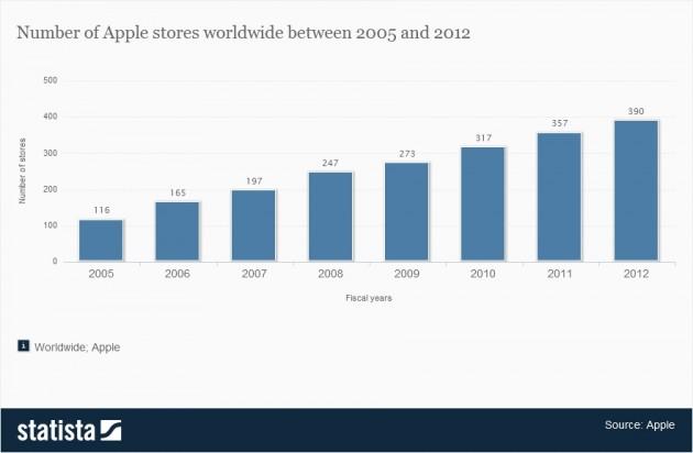 Nombre d'Apple Store dans le monde depuis 2005