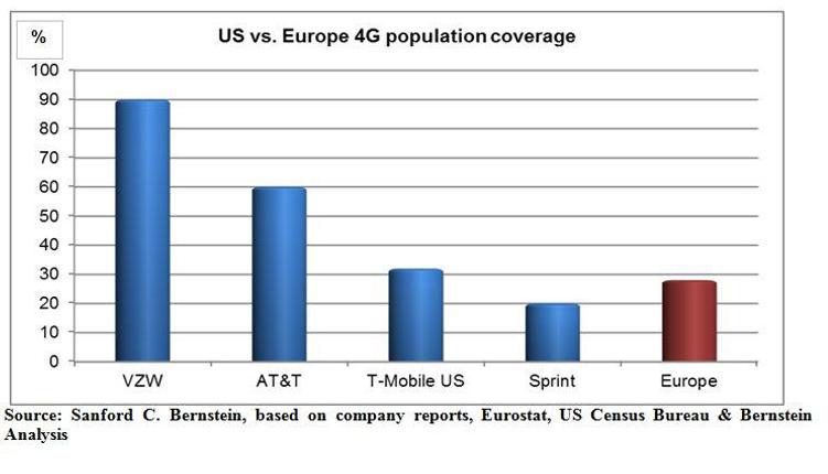 comparaison taux de couverture réseau 4G Europe vs Etats-Unis