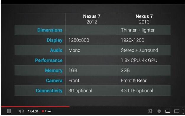 tableau comparatif Nexus 7 deux générations