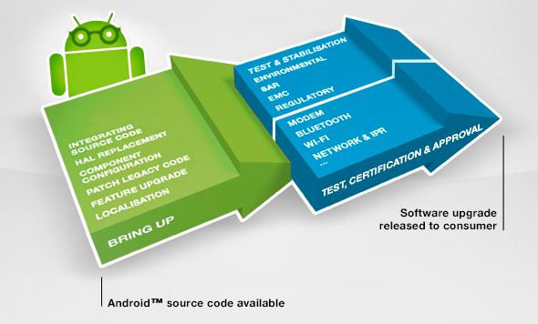 Sony explique sa procédure de mise à jour Android