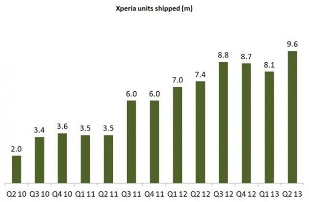 Progression des ventes de Sony Xperia