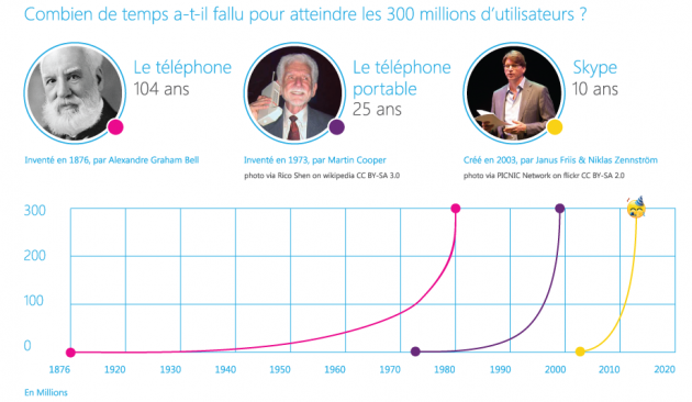 Skype fête ses 10 ans et 300 million d'utilisateurs