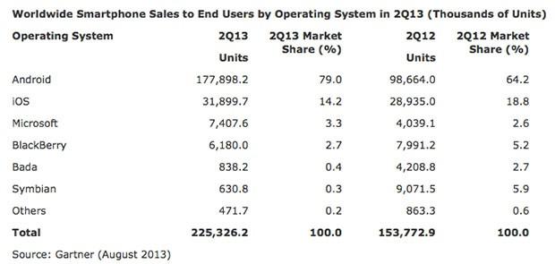 Classement des systèmes d'exploitations mobiles sur Q2 2013 par Gartner