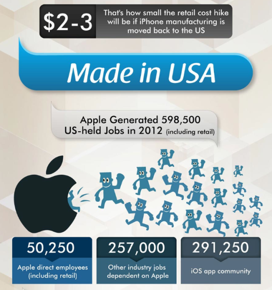 détails des emplois crées par Apple aux USA