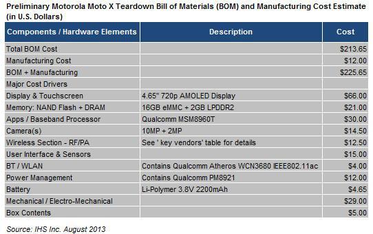 coût de fabrication du Moto X